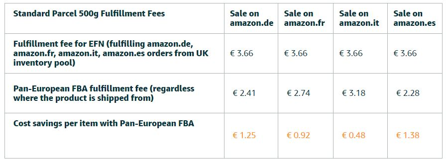 Tabela opłat Amazon Pan-European FBA